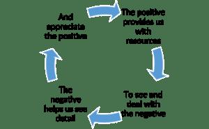 Second Wave Positive Psychology diagram